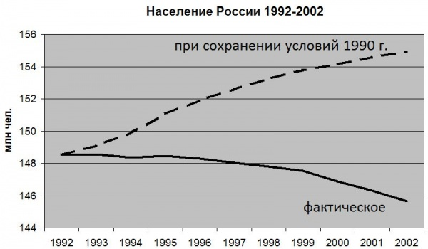 демография, население, прогноз|Фото: Накануне.RU