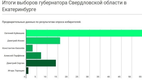 экзит-полл, выборы губернатора Свердловской области|Фото: gubernator66.com