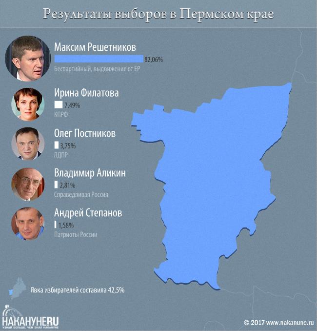 Политологи разобрались в причинах победы Решетникова