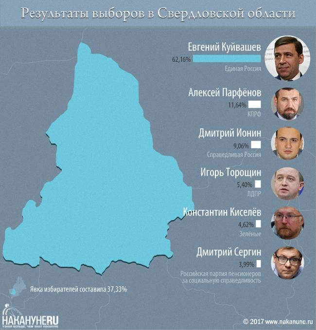 инфографика, выборы губернатора, Свердловская область, явка, Куйвашев, Парфенов, Ионин, Торощин, Киселев, Сергин|Фото: Накануне.RU