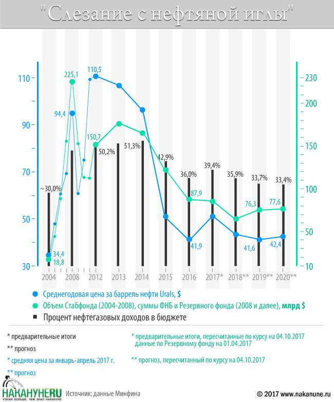инфографика, слезание с нефтяной иглы, Стабфонд, ФНБ, Резервный фонд, цена на нефть urals, юралс, нефтяные доходы|Фото: Накануне.RU