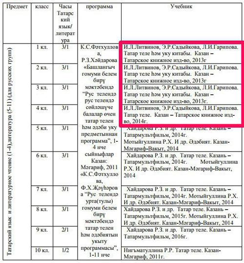 татарский язык, учебники, авторы|Фото: edu.tatar.ru