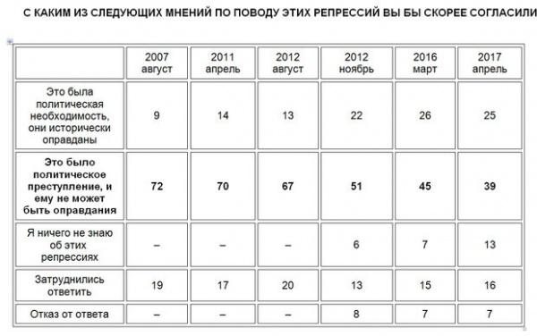 репрессии, опрос|Фото: www.km.ru/