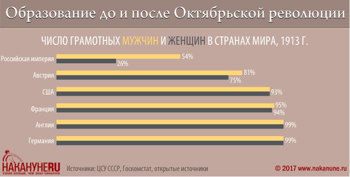 инфографика, образование до и после Октябрьской революции, количество грамотных мужчин и женщин, российская империя|Фото: Накануне.RU
