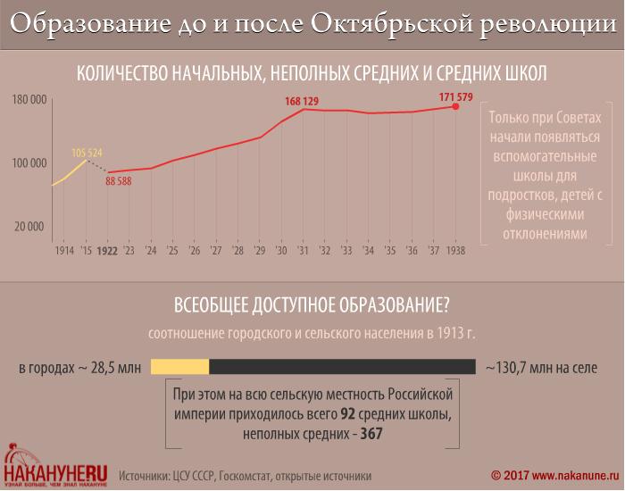 инфографика, образование до и после Октябрьской революции, количество школ|Фото: Накануне.RU