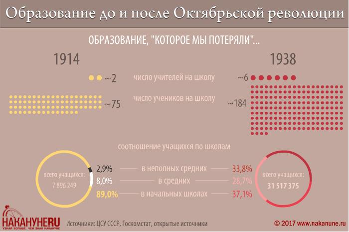 инфографика, образование до и после Октябрьской революции, образование,