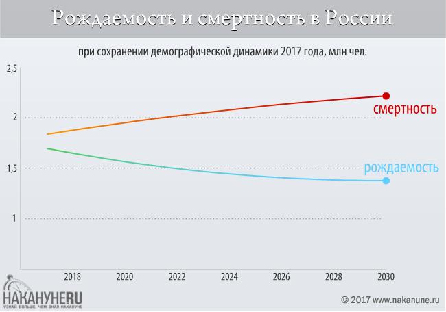 инфографика, рождаемость и смертность в России(2017)|Фото: Накануне.RU