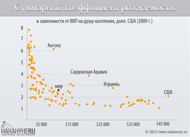 инфографика, суммарный коэффициент рождаемости в зависимости от ВВП на душу населения(2017)|Фото: Накануне.RU