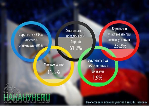 инфографика, опрос, Олимпийские игры-2018, Россия, участие(2017) Фото: Накануне.RU