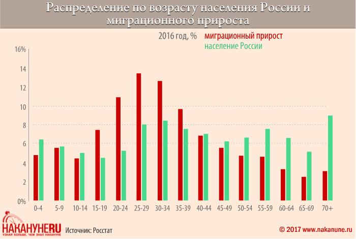 инфографика, распределение по возрасту населения России и миграционного прироста(2017)|Фото: Накануне.RU, Евгений Чернышёв