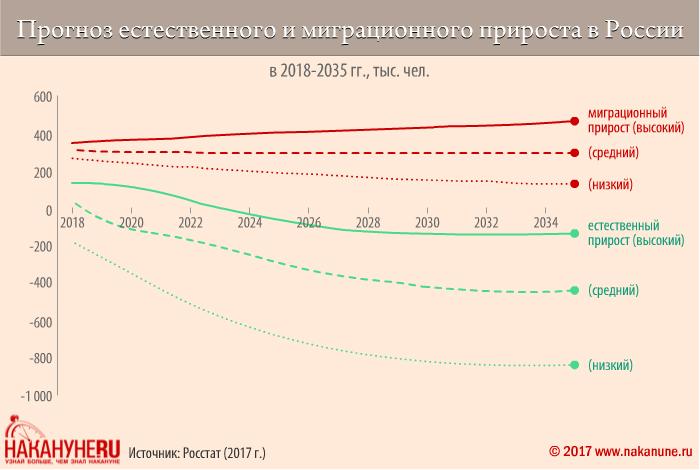 инфографика, прогноз естественного и миграционного прироста в России(2017)|Фото: Накануне.RU, Евгений Чернышёв