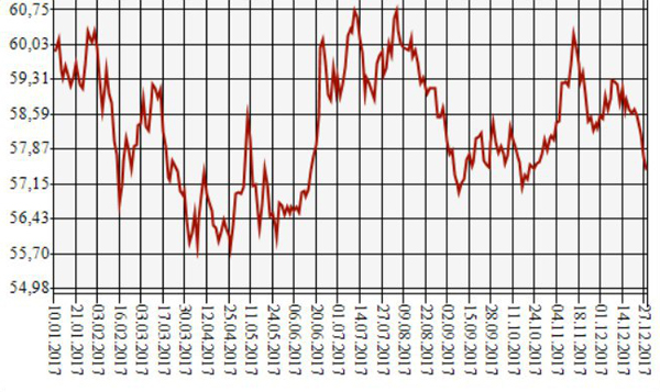 Динамика курса доллара США к рублю в 2017 году(2017)|Фото: ЦБ РФ