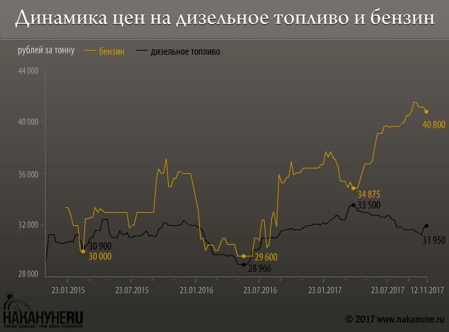 инфографика, динамика оптовых цен на бензин и дизельное топливо(2018)|Фото: Накануне.RU