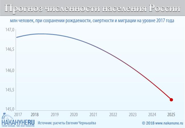 инфографика, прогноз численности населения России при сохранении рождаемости, смертности и миграции на уровне 2017(2018)|Фото: Накануне.RU