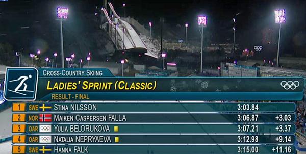 лыжные гонки, ОИ-2018, женский спринт(2018)|Фото: Вести