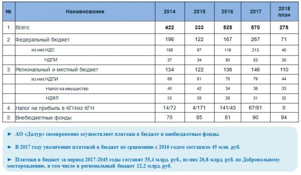 "платежи в бюджет, Далур, схема(2018) Фото:АО ""Далур"""