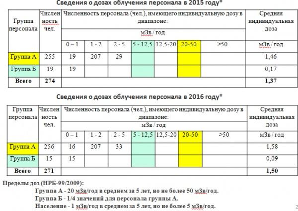 """радиация, безопасность, показатели, Далур(2018) Фото:АО """"Далур"""""""