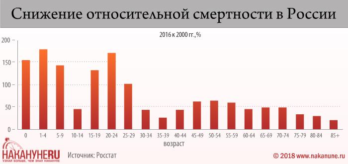 инфографика, снижение относительной смертности в России, 2016 к 2000 годы(2018)|Фото: Накануне.RU