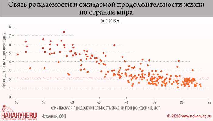 инфографика, связь рождаемости и ожидаемой продолжительности жизни по странам мира(2018)|Фото: Накануне.RU