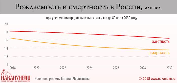 инфографика, рождаемость и смертность в России при увеличении продолжительности жизни до 80 лет к 2030 году(2018)|Фото: Накануне.RU