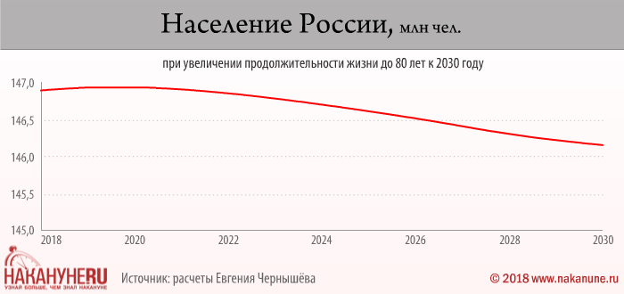 инфографика, население России при увеличении продолжительности жизни до 80 лет к 2030 году(2018)|Фото: Накануне.RU