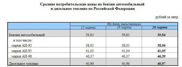 средние потребительские цены на бензин в РФ(2018)|Фото: Росстат