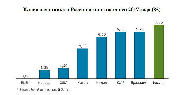 Ключевая ставка в России и мире на конец 2017 года(2018)|Фото: Доклад о конкурентноспособности ТПП