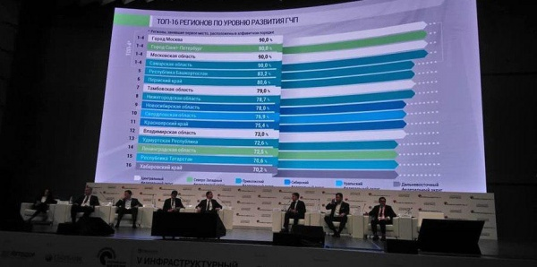 ГЧП, Рейтинг, Пермский край(2018)|Фото: Правительство Пермского края