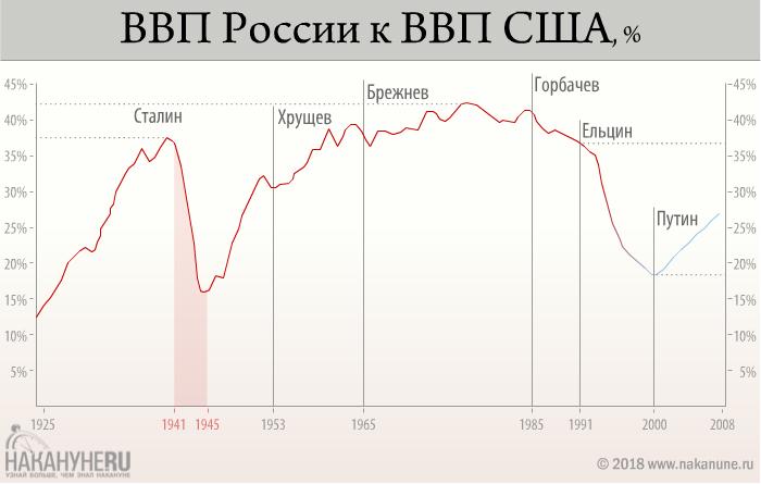инфографика, ВВП России к ВВП США(2018)|Фото: Накануне.RU