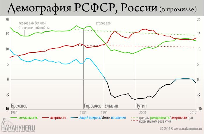 инфографика, демография РСФСР, России(2018)|Фото: Накануне.RU