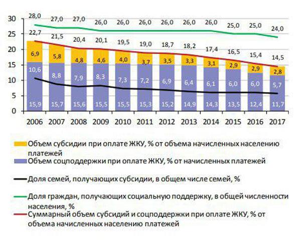 график, объем социальной поддержки и субсидий населению(2018)|Фото: ranepa.ru