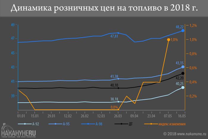 инфографика, динамика розничных цен на топливо в 2018 году(2018) Фото: Накануне.RU