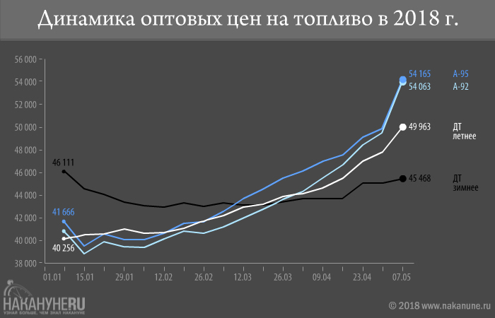 инфографика, динамика оптовых цен на топливо в 2018 году(2018) Фото: Накануне.RU