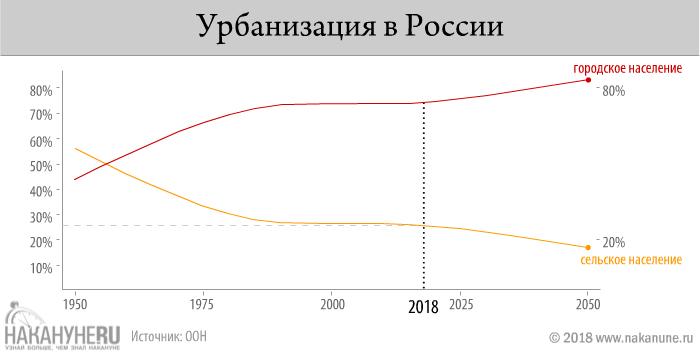 инфографика, урбанизация России(2018)|Фото: Накануне.RU