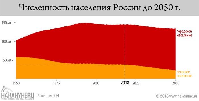 инфографика, численность населения России до 2030 года(2018)|Фото: Накануне.RU