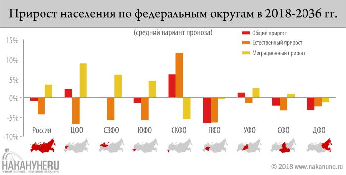 инфографика, прирост населения России по федеральным округам в 2018-2036 годах(2018)|Фото: Накануне.RU