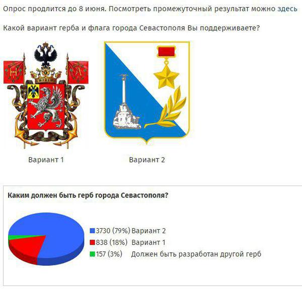 Севастополь: Законам о гербе и флаге – нет, закону об отзыве губернатора – да!