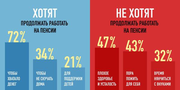 причины работы после пенсии(2018)|Фото: Romir.ru