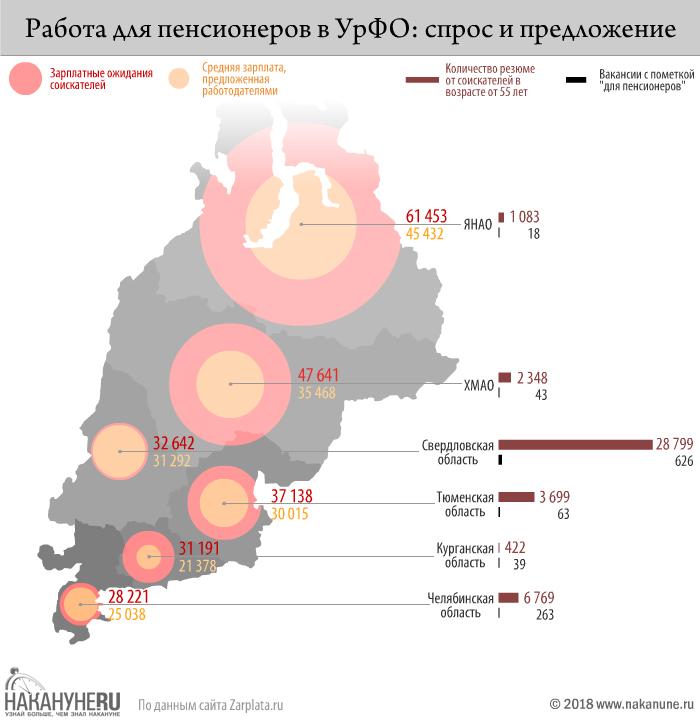 инфографика, работа для пенсионеров: спрос и предложение(2018)|Фото: Накануне.RU