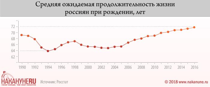 инфографика, средняя ожидаемая продолжительность жизни россиян при рождении(2018)|Фото: Накануне.RU