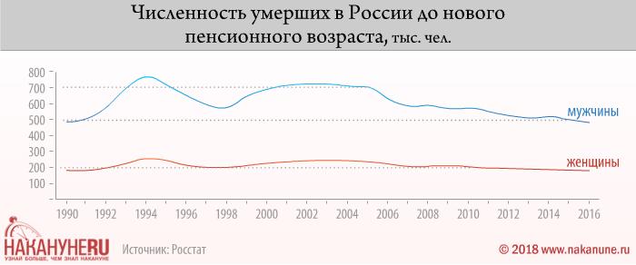 инфографика, численность умерших в России до нового пенсионного возраста(2018)|Фото: Накануне.RU
