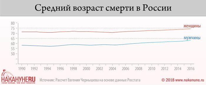инфографика, средний возраст смерти в России(2018)|Фото: Накануне.RU