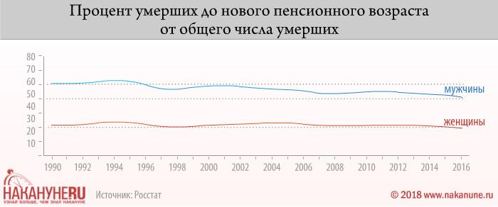 инфографика, процент умерших до нового пенсионного возраста от общего числа умерших(2018)|Фото: Накануне.RU