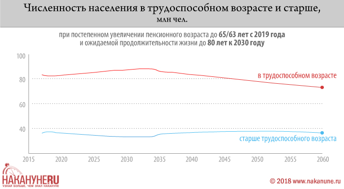 инфографика, численность населения в трудоспособном возрасте и старше(2018) Фото: Накануне.RU