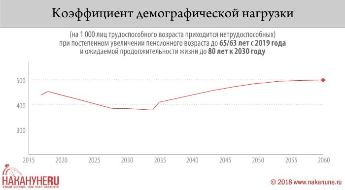 инфографика, коэффициент демографической нагрузки(2018) Фото: Накануне.RU