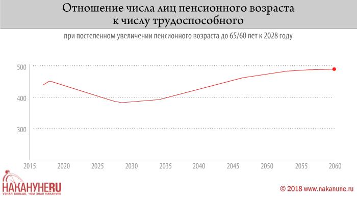 инфографика, отношение числа лиц пенсионного возраста к числу трудоспособного(2018)|Фото: Накануне.RU