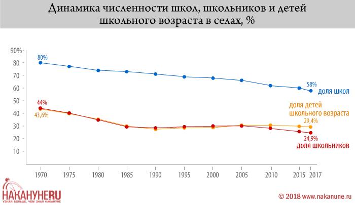 инфографика, динамика численности школ, школьников и детей школьного возраста в селах(2018)|Фото: Накануне.RU