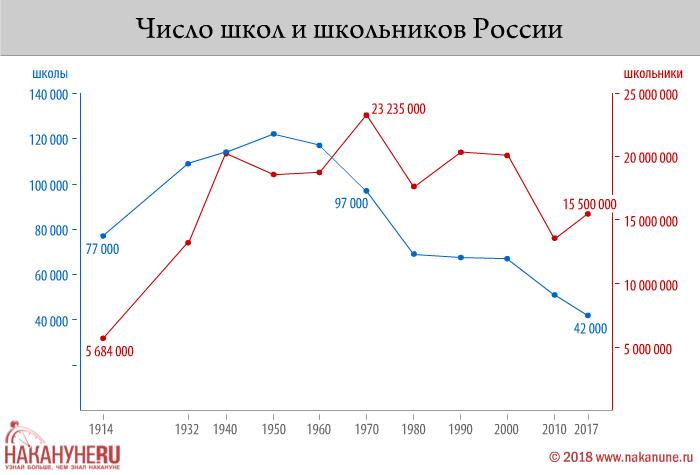 инфографика, число школ и школьников России(2018)|Фото: Накануне.RU