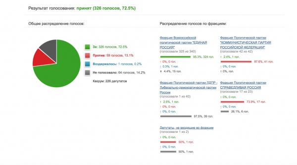распределение голосов депутатов Госдумы, второе чтение закона о повышении пенсионного возраста(2018)|Фото: сайт, ГД