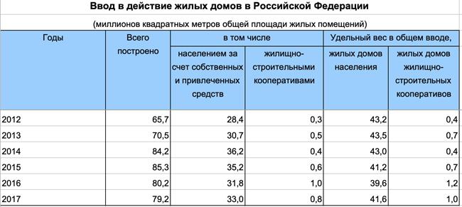 таблица, ввод в действие жилых домов в РФ(2018) Фото: Росстат